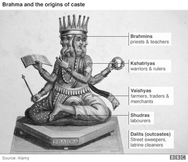 caste system diagram